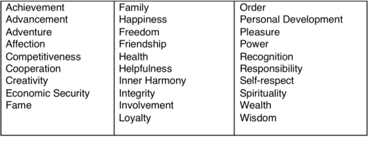values table